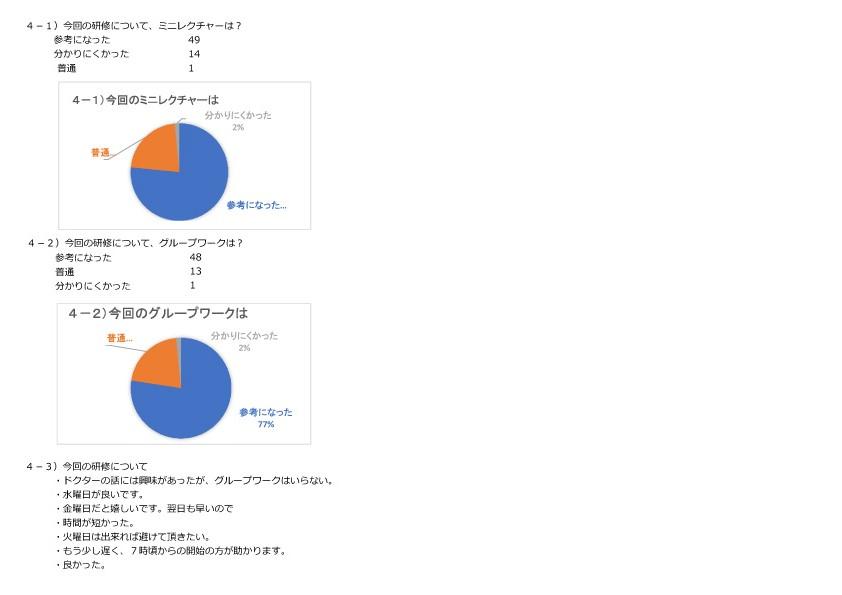 4-1)今回の研修について、ミニレクチャーは? 4-2)今回の研修について、グループワークは? 4-3)今回の研修について